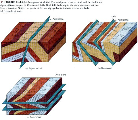 geology rock deformation and mountain building In geology, stress is the force per unit area that is placed on a rock  deformed  rocks are common in geologically active areas  the andes mountains are a  chain of continental arc volcanoes that build up as the nazca.